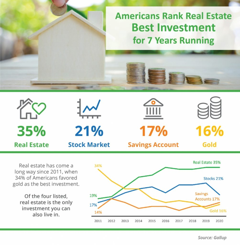 Americans Rank Real Estate Best Investment for 7 Years Running [INFOGRAPHIC]