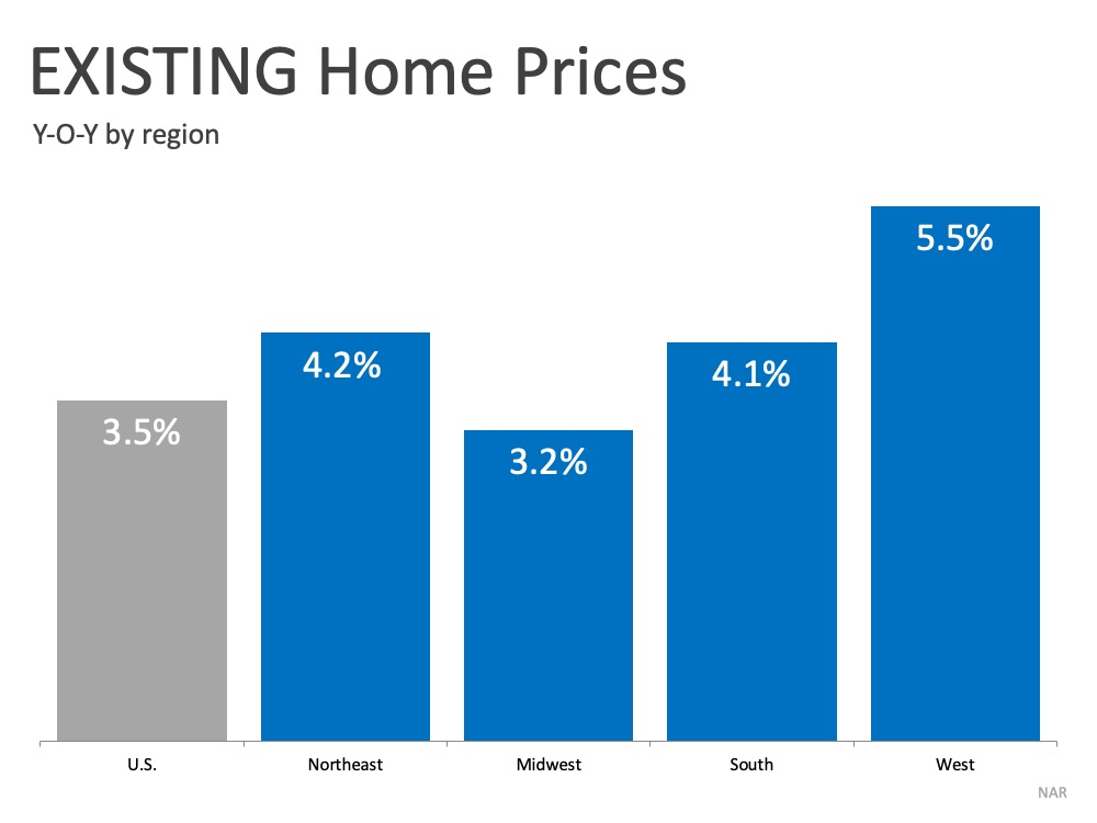 This graph shows home price increases by region, powered by low interest rates, pent-up demand, and a decline in inventory on the market: U.S. at 3.5%, Northeast 4.2%, Midwest 3.2%, South 4.1%, and West 5.5%.