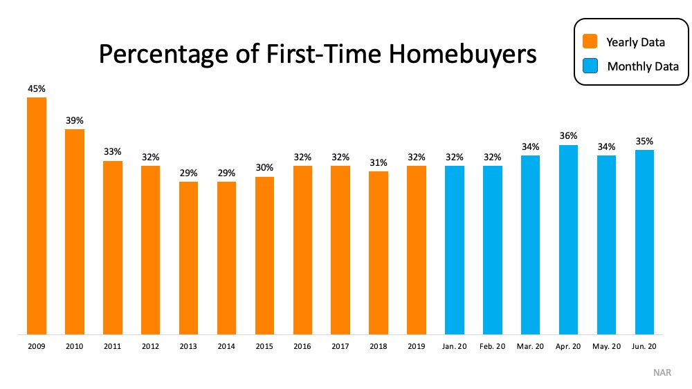 Percentage of First-Time Homebuyers 2009 45%, 2010 39%, 2011 33%, 2012 32%, 2013 29%, 2014 29%, 2015 30%, 2016 32%, 2017 32%, 2018 31%, 2019 32%, January 2020 32%, February 2020 32%, March 2020 34%, April 2020 36%, May 2020 34%, June 2020 35%