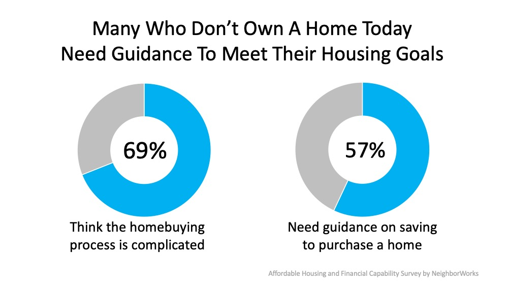 Many who don't own a home today need guidance to meet their housing goals: 69% think the homebuying process is complicated and 57% need guidance on saving to purchase a home.