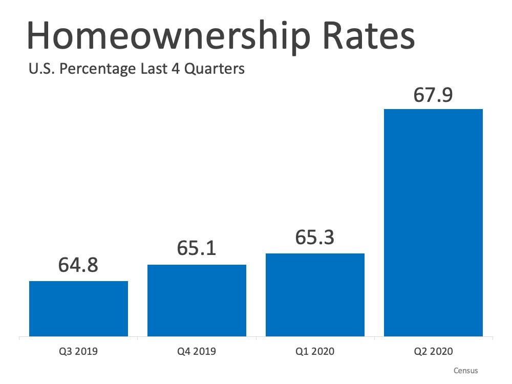 U.S. Homeownership rates showing over last 4 quarters: third quarter 2019 at 64.8%, fourth quarter 2019 at 65.1%, first quarter 2020 65.3%, and second quarter 2020 at 67.9%