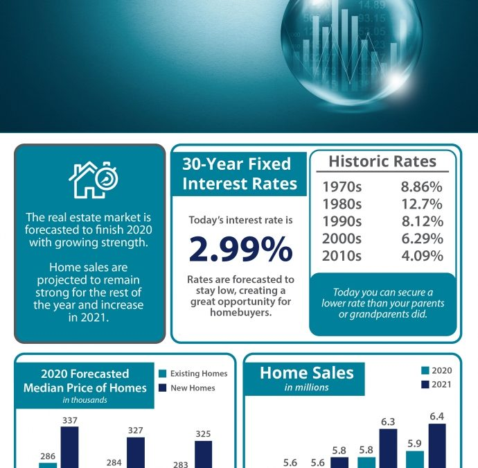 """Infographic titled where is the housing market headed for the rest of 2020 shows 4 sections. first section states """"the real estate market is forecasted to finish 2020 with growing strength. Home sales are projected to remain strong for the rest of the year and increase in 2021."""" The second sections titled """"30-year fixed interest rates."""" then goes on to say """"Today's interest rate is 2.99% """"rates are forecasted to stay low, creating a great opportunity for homebuyers."""" then it goes into Historic Rates with 1970s at 8.86%, 1980s at 12.7%, 1990s at 8.12%, 2000s at 6.29%, and 2010s at 4.09% """"today you can secure a lower rate than your parents or grandparents did."""" The third section titled """"2020 forecasted median price of homes (in thousands)."""" Fannie Mae shows 286 existing and 337 new homes. MBA had 284 existing and 327 new, and finally NAR shows 283 existing and 325 new homes. The fourth section titled """"home sales (in millions)."""" Freddie Mac had 4.8 in 2020 and 5.6 in 2021. Fannie Mae with 5.6 in 2020 and 5.8 in 2021. MBA had 5.8 in 2020 and 6.3 in 2021, and finally NAR shows 5.9 in 2020 and 6.4 in 2021. Source is from Freddie Mac, Fannie Mae, MBA & NAR."""