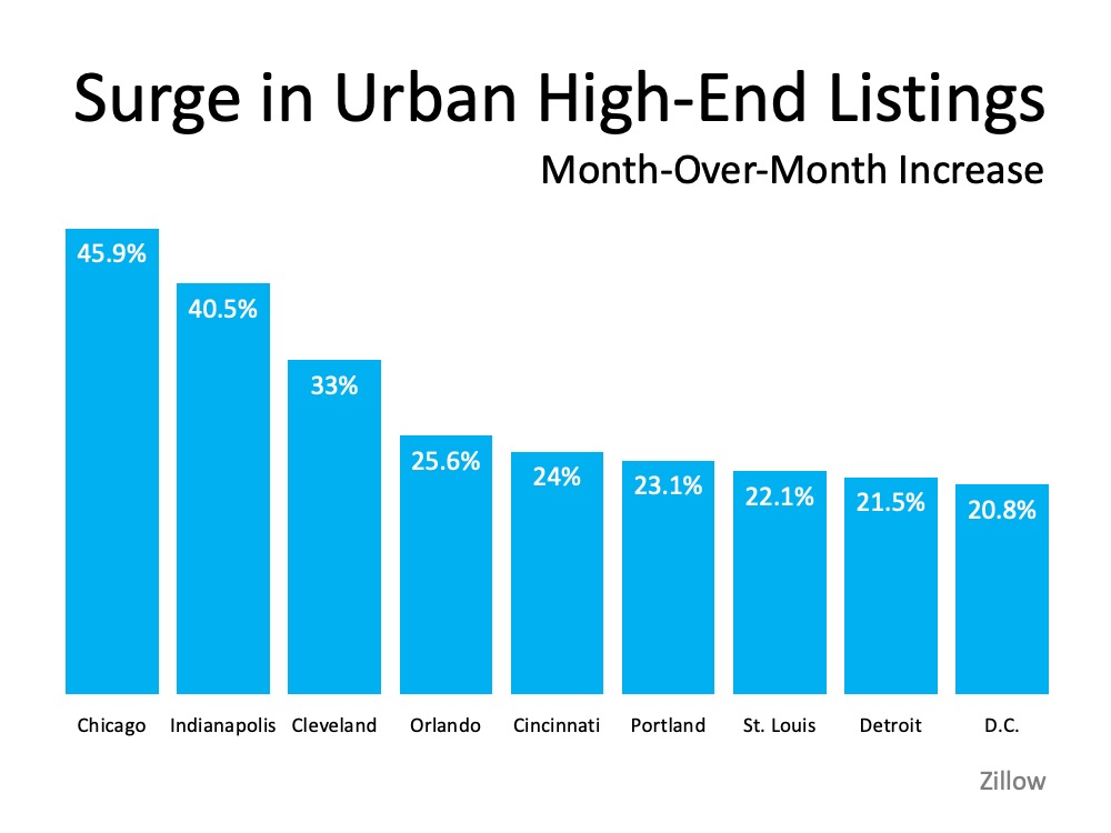 Surge in urban high-end lisitngs month-over-month increase, the graph shows Chicago at 45.9%, Indianapolis 40.5%, Cleveland 33%, Orlando 25.6%, Cincinnati 24%, Portland 23.1%, St. Louis 22.1%, Detroit 21.5%, D.C. 20.8%