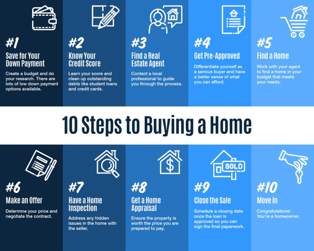 10 Steps to Buying a Home [INFOGRAPHIC] (1) SAVE FOR YOUR DOWN PAYMENT. Create a budget and do your research. There are lots of low down payment options available. (2) KNOW YOUR CREDIT SCORE. Learn yoru score and clean up outstanding debts like student loans and credit cards. (3) FIND A REAL ESTATE AGENT. Contact a local professional to guide you through the process (4) GET PRE-APPROVED. Differentiate yourself as a serious buyer and have a better sense of what you can afford. (5) FIND A HOME. Work with your agent to find a home in your budget that meets your needs. (6) MAKE AN OFFER. Determine your price and negotiate the contract. (7) HAVE A HOME INSPECTION. Address any hidden issues in the home with the seller. (8) GET A HOME APPRAISAL. Ensure the property is worth the price you are prepared to pay. (9) CLOSE THE SALE. Schedule a clsoing date once the loan is approved so you can sign the final paperwork. (10) MOVE IN. Congratulations! You're a homeowner.