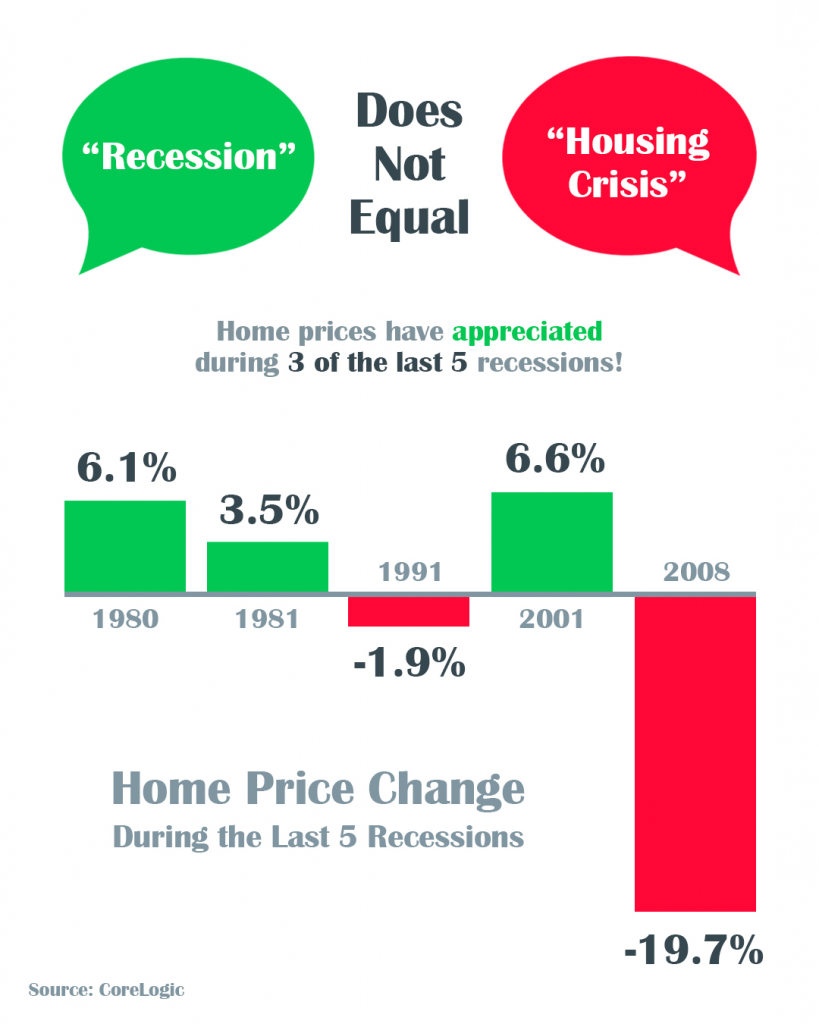 Home prices have appreciated during 3 of the last 5 recessions! 2008 down 19.7%, 2001 up 6.6%, 1991 down 1.9%, 1981 up 3.5%, 1980 up 6.1%