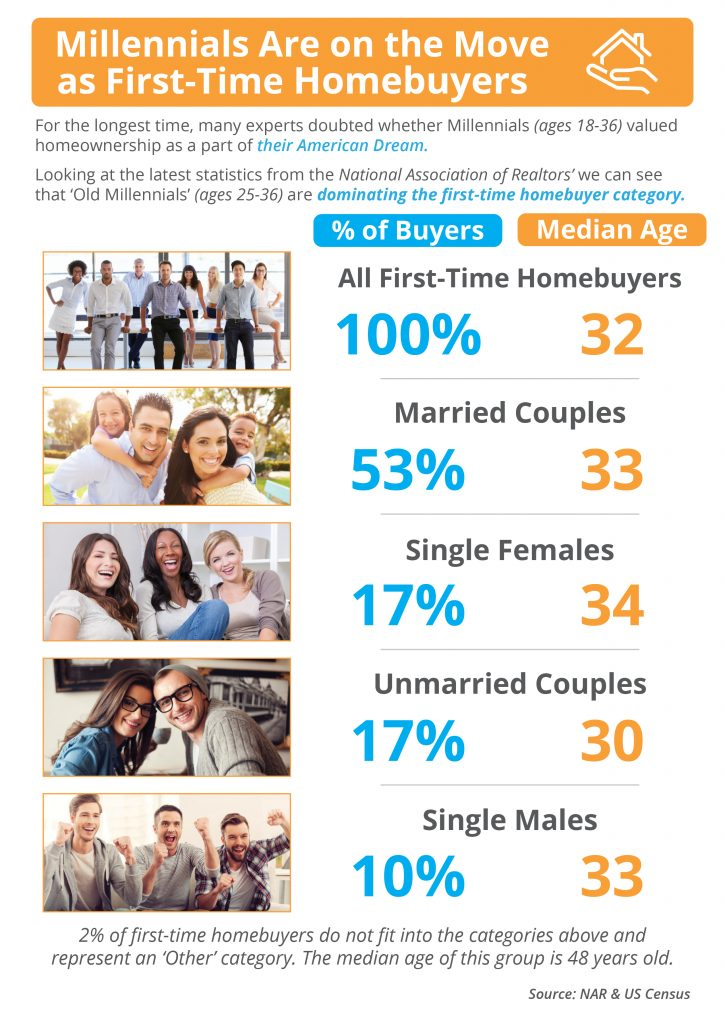 Millennials are on the move as first-time homebuyers. For the longest time, many experts coubted whether Millennials (ages 18-36) valued homeownership as a part of their American Dream. Looking at the latest statistics from the National Aswsociation of Realtors' we can see that 'Old Millennials' (ages 25-36) are dominating the first-time homebuyer category.  Of the millennials 100% are first time homebuyers with a median age of 32. 53% are married couples with a median age of 33, 17% are single females with a median age of 34, 17% are Unmarried couples with a median age of 30, and 10% are single males with a median age of 33. 2% of first time homebuyers do not fit into the categories above and represent an 'other' category.  The median age of this group is 48 years old.  Source: NAR & US Census