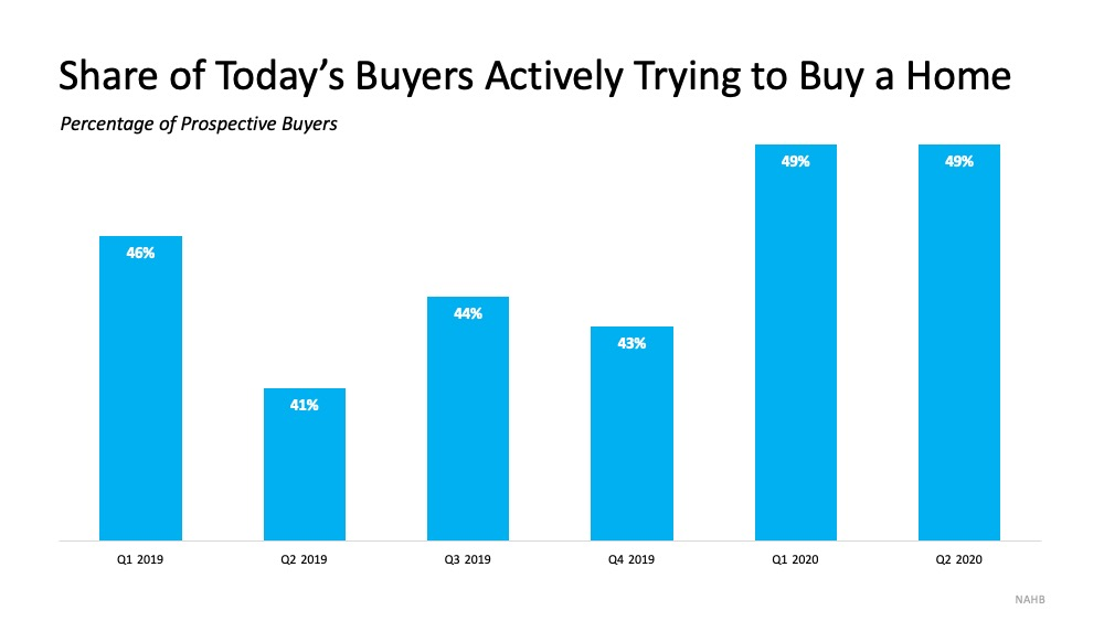 Share of Today's Buyers Actively Trying to Buy a Home with Q1 2019 at 46%, Q2 2019 at 41%, Q3 2019 at 44%, Q4 2019 at 43%, Q1 2020 at 49%, Q2 2020 at 49%