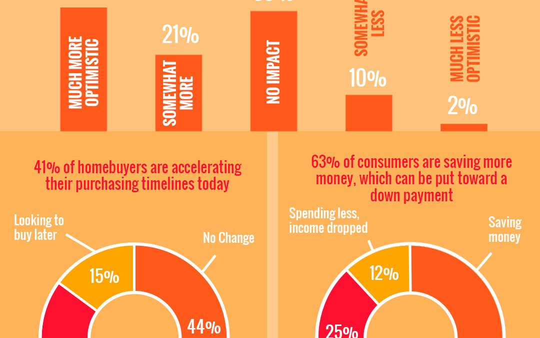 2020 Homebuyer Preferences. A recent study from HarrisX shows the current health crisis isn't slowing down today's homebuyers. Consumers are still optimistic about buying a home in the current environment. First graph: When asked about buying a home, 55% of consumers are more optimistic today and 33% mentioned no change due to the impact of the coronavirus. The breakdown of the chart shown is 34% much more optimistic, 21% somewhat optimistic, 33% no impact, 10% somewhat less, and 2% much less optimistic. Second graph: 41% of homebuyers are accellerating their purchasing timelines today. 41% are looking to buy sooner, 15% are looking to buy later, and 44% no change. Third graph: 63% of consumers are saving more money, which can be put toward a down payment. 63% saving money, 25% earning same, spending more, and 12% spending less, income dropped. Bottom Line: If your needs have changed recently and you're thinking of making a move, taking advantage of today's low mortgage rates and any savings you may have accrued while sheltering-in-place is an opportunity you won't want to miss. Source: HarrisX & Realtor.com