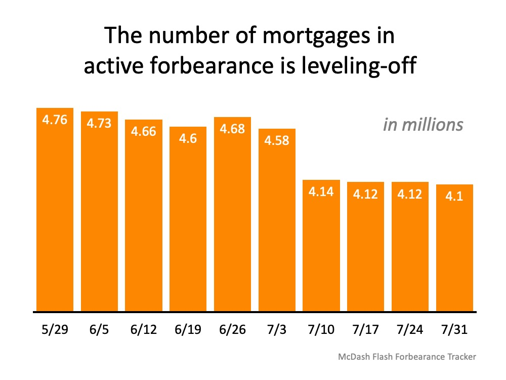 The number of mortgages in active forbearance is leveling-off (in millions) May 29th at 4.76, June 5th at 4.73, June 12th at 4.66, June 19th at 4.6, June 26th at 4.68, July 3rd at 4.58, July 10th at 4.14, July 17th at 4.12, July 24th at 4.12, and July 31st at 4.1. Source: McDash Flash Forbearance Tracker.