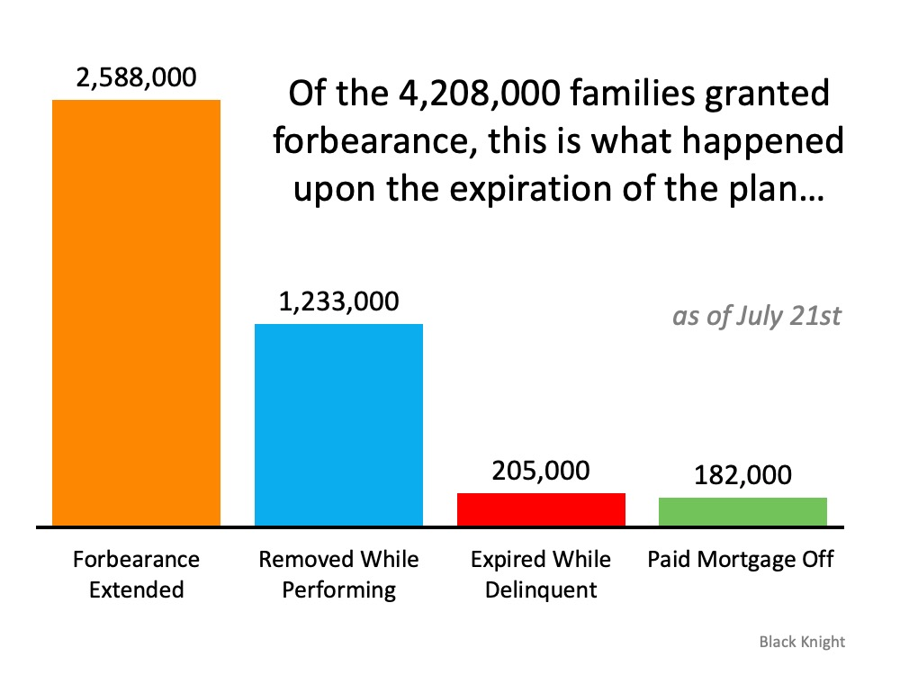 Of the 4,208,000 families granted forbearance, this is what happened upon the expiration of the plan ... (as of July 21st) 2,588,000 Forbearance Extended, 1,233,000 Removed while performing, 205,000 expired while delinquent, and 182,000 paid mortgage off.  Source: Black Knight.