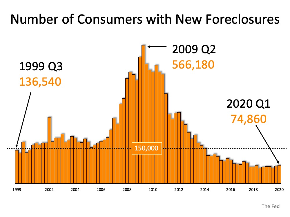 Number of consumers with new foreclosures in 1999 Q3 it was 136,540, at the peak of the graph is 2009 Q2 with 566,180, and currently (at a low point) 2020 Q1 74,860. Source: The Fed.