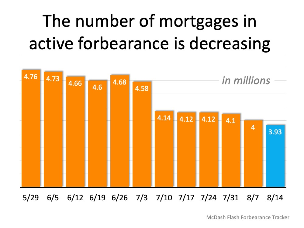 The number of mortgages in active forebearance is decreasing (in millions) 5/29 at 4.76, 6/5 at 4.73, 6/12 at 4.66, 6/19 at 4.6, 6/26 at 4.68, 7/3 at 4.58, 7/10 at 4.14, 7/17 at 4.12, 7/24 at 4.12, 7/31 at 4.1, 8/7 at 4, 8/14 at 3.93. Source: McDash Flash Forbearance Tracker
