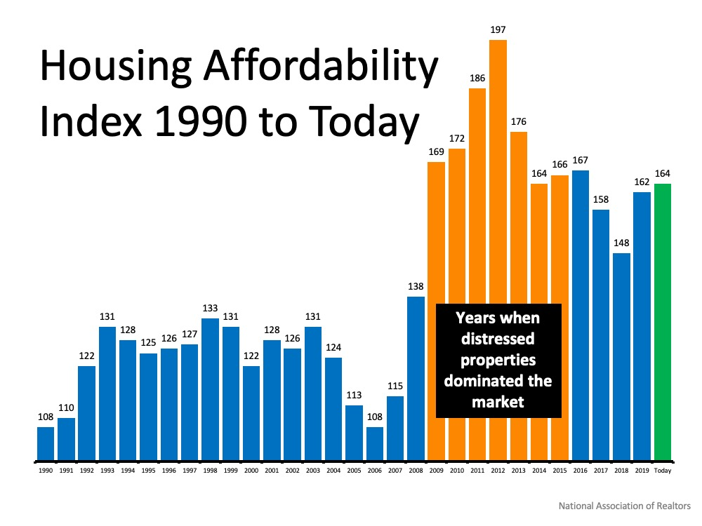 Housing Affordability Index 1990 to Today shows Years start with 1990 at 108 with an incline to 131 in 1993 then numbers bouncing between 122 to 133 between 1992 and 2004, with a decline in 2005, 2006 down to 108, 2007 at 115, major jump in 2008 to 138, another major jump in 2009 to 169 inclining to the peak in 2012 to 197, drop to 176, then stabalized in the 160s for a few years till 2017 down to 158, down a bit more in 2018 to 148, in 2019 up to 162, and today we're at 164.  Also a note the years between 2009 and 2015 when the numbers were super high between 164 and 197 were when distressed properties dominated the market.