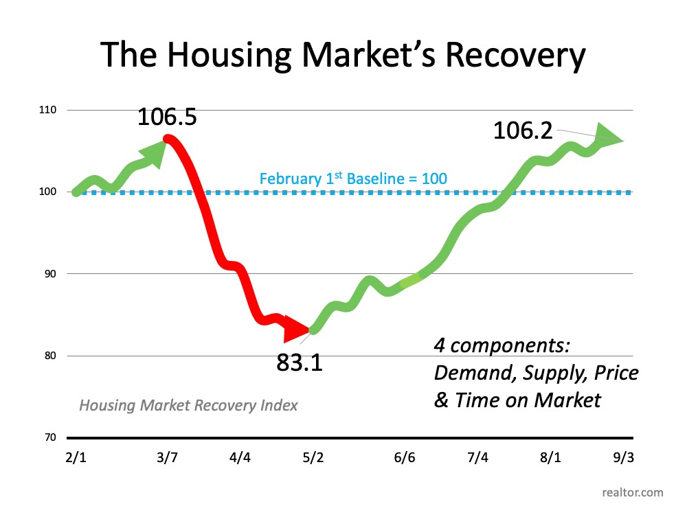 The housing market's recovery.  The graph shows the Housing Market Recovery Index with a baseline startd on Febuary 1st at 100, then it slightly increased March 7th to 106.5, then a sharp decline to May 2nd at 83.1 and then an incline to September 3rd at 106.2.  4 Components include Demand, Supply, Price, & Time on Market.  Source: realtor.com