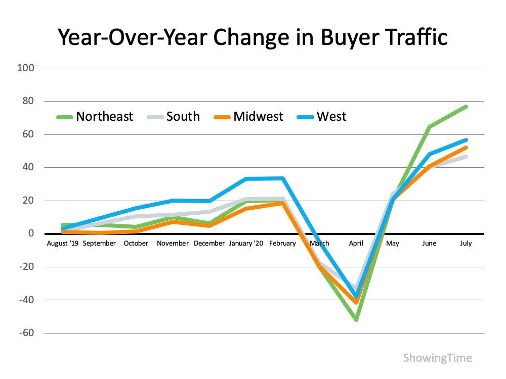 "Year-over-year change in buyer traffic. This graph shows a parallel between the Northeast, South, Midwest, and West.  Starting in August 2019 it shows at ""baseline"" and it gradually increases through February then a sharp decline in March (as expected) with a bottom out in April then it sharply spikes between end of April through July.   Source: ShowingTime"