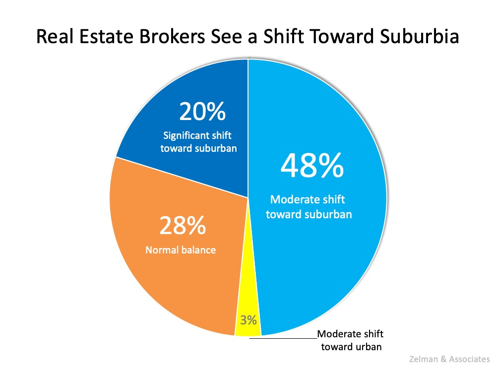 Real Estate Brokers see a Shift Toward Suburbia. 20% significant shift toward suburban, 48% moderate shift toward suburban, 28% normal balance, and 3% moderate shift toward urban.  Source: Zeiman & Associates.