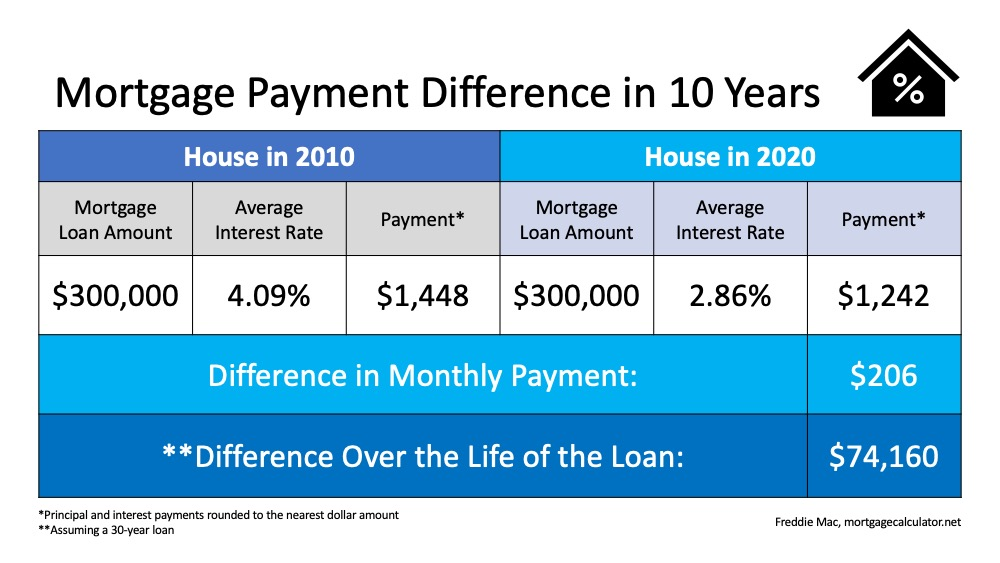 Mortgage Payment Difference in 10 Years.  A loan amount of $300,000.  In 2010 average interest rate was 4.09% with a payment of $1,448.  Now in 2020 the same loan of $300,000, has an interest rate of 2.86% with a payment of $1,242.  The difference is $206 per payment and the difference over the life of the loan is $74,160.  The principal and interest payments rounde3d to the nearest dollar amount.  All of this is assuming a 30-year loan.  Source: Freddie Mac and MortgageCalculator.net