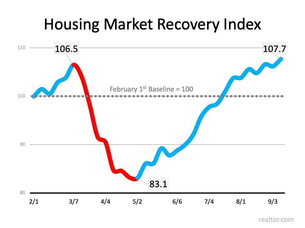 Housing Market Recovery Index.  Starting at a baseline 100 on 2/1, spike before drop on 3/7 at 106.5, bottom out on 5/2 at 83.1 to a recovery surge up to 107.7 on 9/3.  Source: Realtor.com