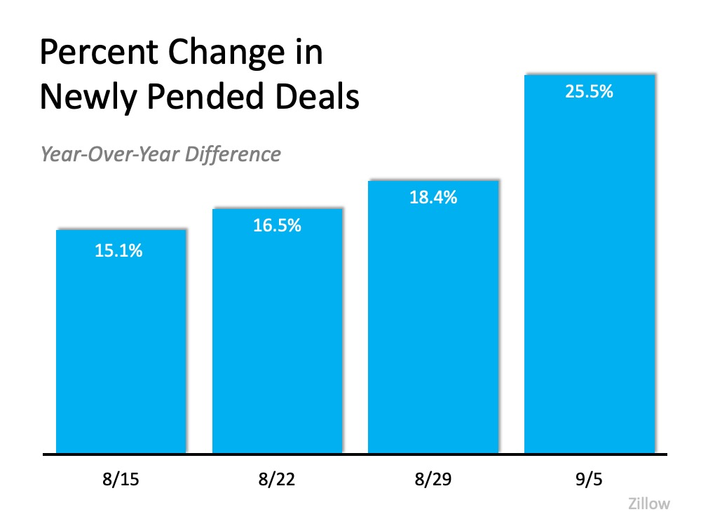 Percent Change in Newly Pended Deals (Year-over-year difference)  8/15 at 15.1%, 8/22 at 16.5%, 8/29 at 18.4%, 9/5 at 25.5%.