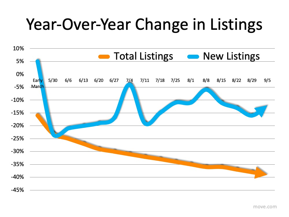 Year-over-year change in listings. Early March New Listings were at 5%, Total Listings were -15%.  While the total listings has gone done steadily to around -40%, the New listings have been up and down like a yo-yo.  Dropped to -25% on 5/30, climbed slightly to -20% on 6/27, spiked on 7/4 to -5%, then dropped back down to -20% on 7/11, another steady climb to 8/8 at -5%, followed by another decline to just below -15% on 8/29 with an arrow pointing up on 9/5 so looks like it's on the incline again.  Source: Move.com