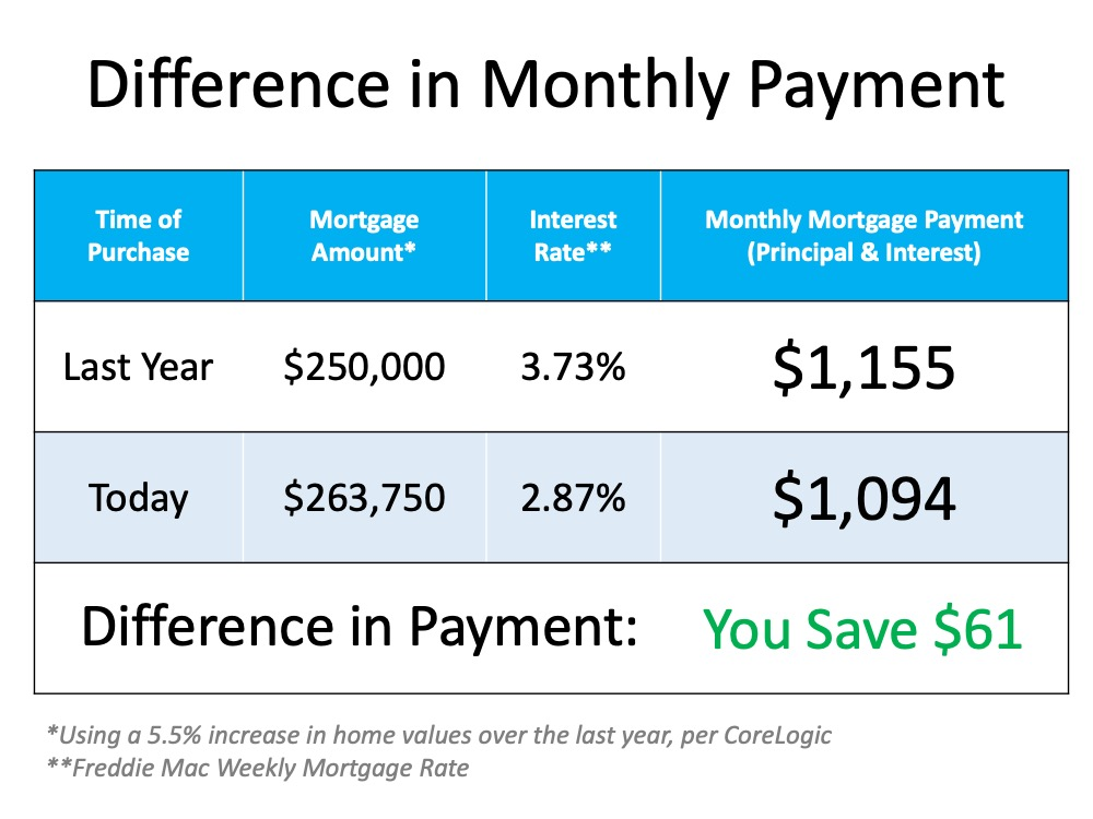 Difference in monthly payment:  Purchased last year with a mortgage of $250,000 at 3.73% interest with $1,155 as a monthly mortgage payment (P&I).  Today with a mortgage amount of $263,750 and interest at 2.87% your payment is only $1,094, the difference is $61 (which increased your buying power and reduced your monthly payment with a lower interest rate).   The mortgage amoutn is using a 5.5% increase in home values over the last year, per CoreLogic.  And the Interest Rate is based on the Freddie Mac Weekly Mortgage Rate.