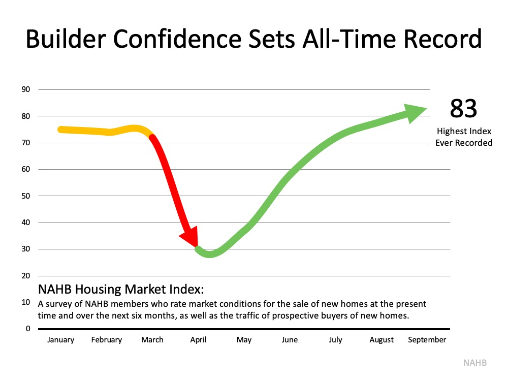 Builder confidence Sets All-Time Record. In January and February it was in the 70s, March dropped to the low point in April then inclining to currently in September it's at 83 (the highest index ever recorded).  Source: NAHB