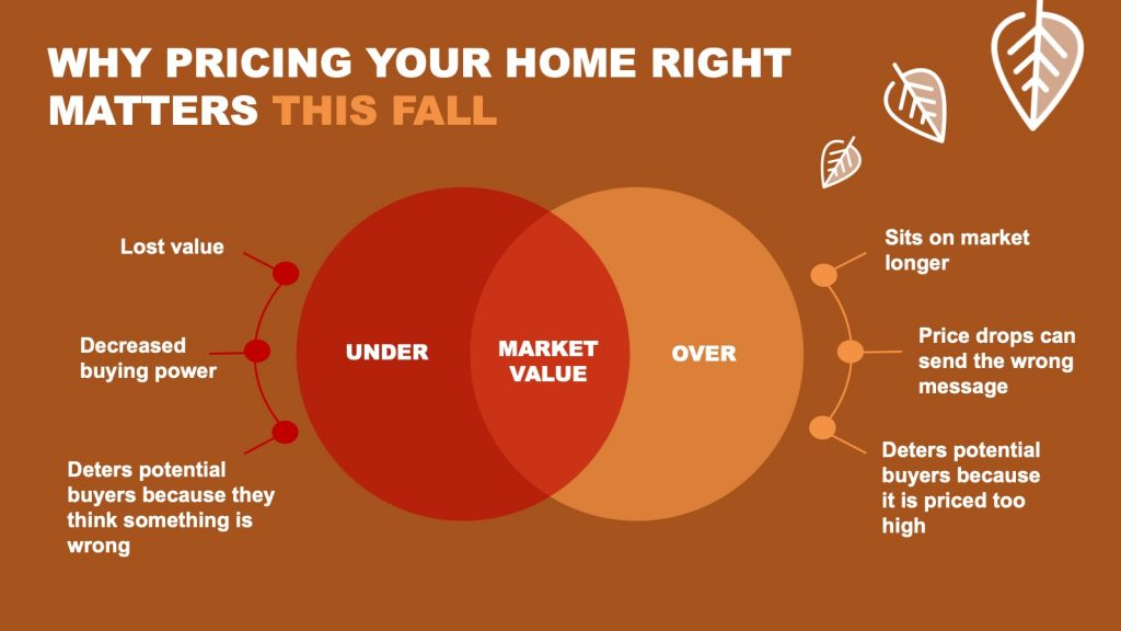 Why pricing your home right matters this fall.  Under market value means lost value, decreased buying power, and deters potential buyers because they think something is wrong.  Over market value means it sits on the market longer, price drops can send the wrong message, and deters potential buyers becuase it is priced too high.