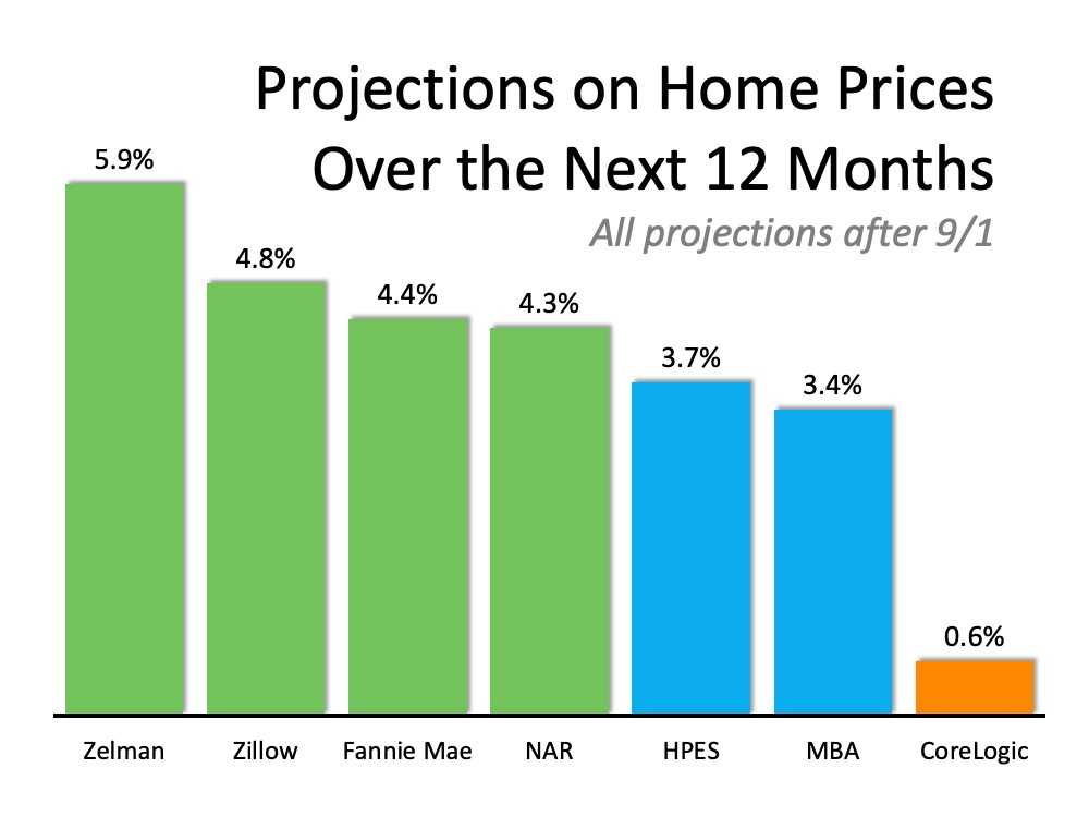 Projections on Home Prices Over the Next 12 Months. All projections after 9/1. Zelman 5.9%, Zillow 4.8%, Fannie Mae 4.4%, NAR 4.3%, HPES 3.7%, MBA 3.4%, CoreLogic 0.6%.