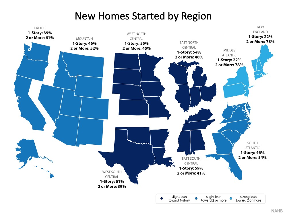New Homes Started by Region: South Atlantic (which includes Florida): 1-Story = 46%, 2 or more = 54%.  Middle Atlantic 1-Story = 22%, 2 or more = 78%. New England 1-Story = 22%, 2 or more = 78%.  East North Central 1-Story = 54%, 2 or more = 46%.  East South Central 1-Story = 59%, 2 or more = 41%.  West North Central 1-Story = 55%, 2 or more = 45%.  West South Central 1-Story = 61%, 2 or more = 39%.  Mountain 1-Story = 46%, 2 or more = 52%. Pacific 1-Story= 39%, 2 or more = 61%.  Source: NAHB