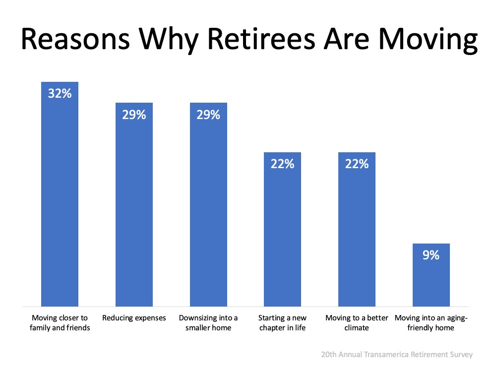 Reasons Why Retirees Are Moving.  Moving Closer to family and friends = 32%, Downsizing into a small home = 29%, Downsizing into a smaller home = 29%, Starting a new chapter in life = 22%, Moving to a better climate = 22%, Moving into an aging-frienly home = 9%.  Source: 20th Annual Transamerica Retirement Survey