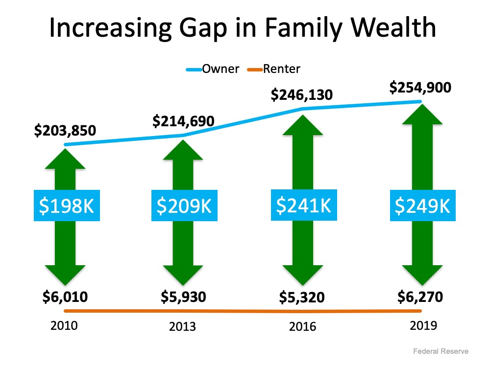 creasing Gap in Family Wealth.  in 2010 the Renter was at $6,010 and the homeowner was at $203,850 with a $198k difference. In 2013 the renter wa at $5,930 and the owner was at $214,690 with a difference of $209k.  In 2016 the renter was at $5,320 and the owner was at $246,130 with a difference of $241k.  And in 2019 the renter was at $6,270 and the owner was at $254,900 with a difference of $249k.  The different in a decade is $51k.  Source:  Federal Reserve