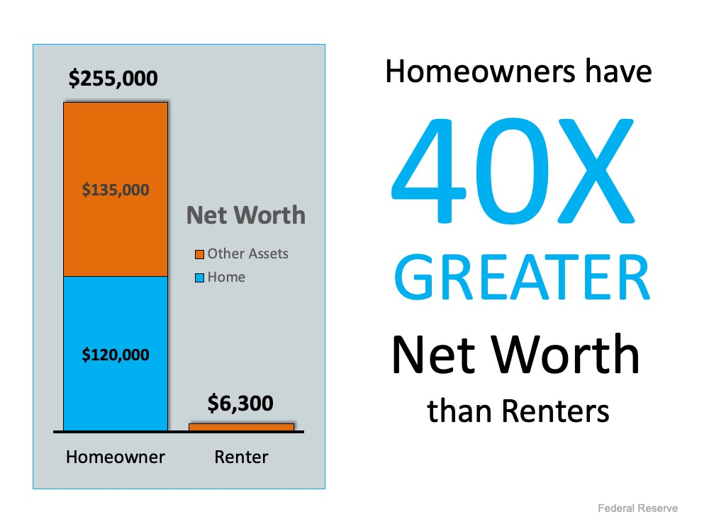 Homeowners have 40x greater net worth than renters.  Homeowner $120,000 home and $135,000 of other assets for a total of $255,000.  The renter only has OTHER assets, listed in this graphic as $6,300.  Source: Federal Reserve