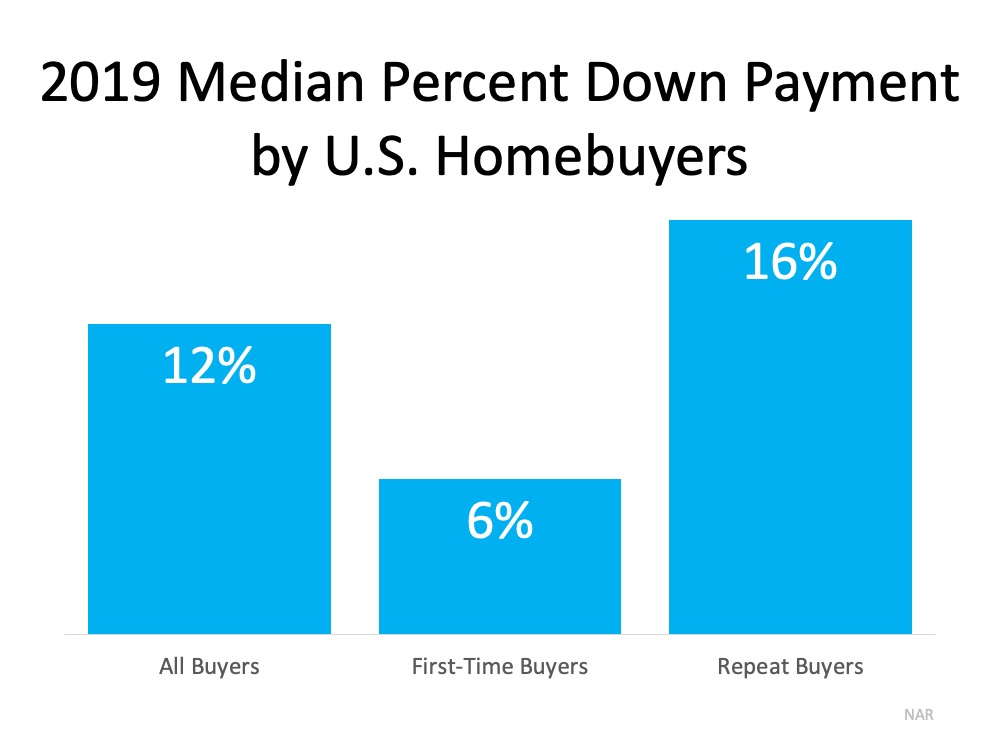 2019 Median Percent Down Payment by U.S. Homebuyers: All Buyers 12%, First-Time Buyers 6%, Repeat Buyers 16%.  Source: NAR