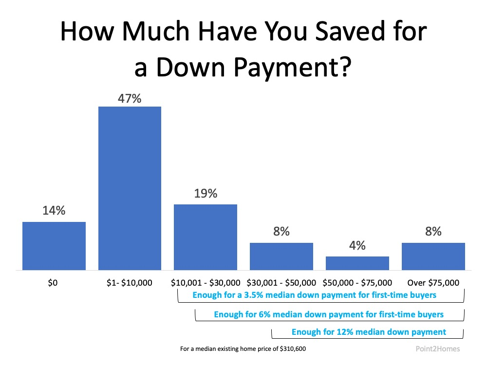 How Much Have You Saved for a Down Payment?  14% zero saved, 47% have up to $10,000, 19% have saved between $10,001 - $30,000, 8% have saved $30,001 - $50,000, 4% have saved $50,000 - $75,000, and 8% have saved over $75,000.  For a median home price of $310,600, the people who have saved over $10k have enough for a 3.5% median down payment for first-time buyers.  Somewhere in the 10k-30k savings range or more first-time buyers would have enough for a 6% median down payment.  Somewhere in the 30k-50k range or more is enough for 12% median down payment.  Source:  Point2Homes