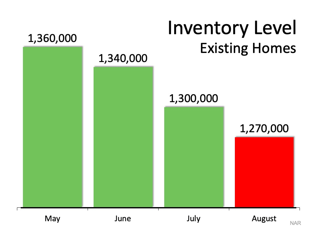 Inventory Level of Existing Homes: May 1,360,000; June 1,340,000; July 1,300,000; and August 1,270,000.  Source:  NAR