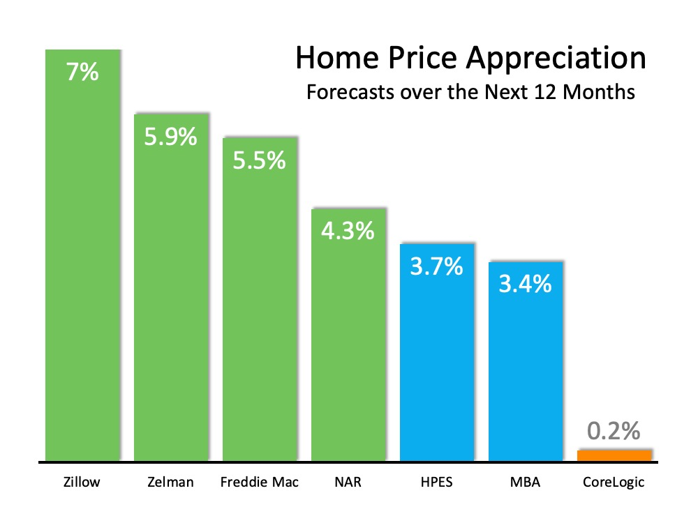 Home Price Appreciation forcasts over the next 12 months: Zillow 7%, Zelman 5.9%, Freddie Mac 5.5%, NAR 4.3%, HPEX 3.7%, MBA 3.4%, and CoreLogic 0.2%