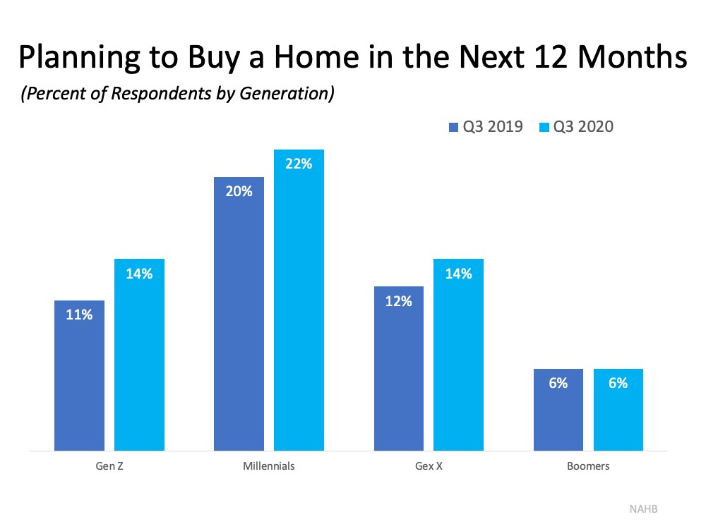 Planning to Buy a Home in the Next 12 Months (Percent of Respondents by Generation)  Gen Z 11% in Q3 2019 and 14% in Q3 2020, Millennials 20% in Q3 2019 and 22% in Q3 2020, Gen X 12% in Q3 2019 and 14% in Q3 2020, and Boomers 6% Q3 for both 2019 and 2020. Source: NAHB