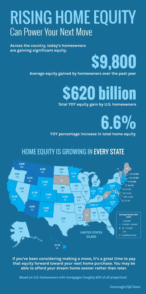 Rising Home Equity can power your next move.  Across the country, today's homewoners are gaining signiicant equity.  $9,800 is the Average equity gained by homeowners over the past year.  $620 billion is the total year-over-year euqity gain by U.S. homeowners.  6.6% is the year-over-year percentage increase in total home equity.  Home Equity is growing in every state.  in Florida we've seen a $10,000 increase.  If you've been considering making a move, it's a great time to pay that equity forward toward your next home purchase.  You may be able to afford your dream home sooner rahter than later.  Based on U.S. Homewoners with mortgages (roughly 63% of all properties).  Source:  CoreLogic / Q2 Data