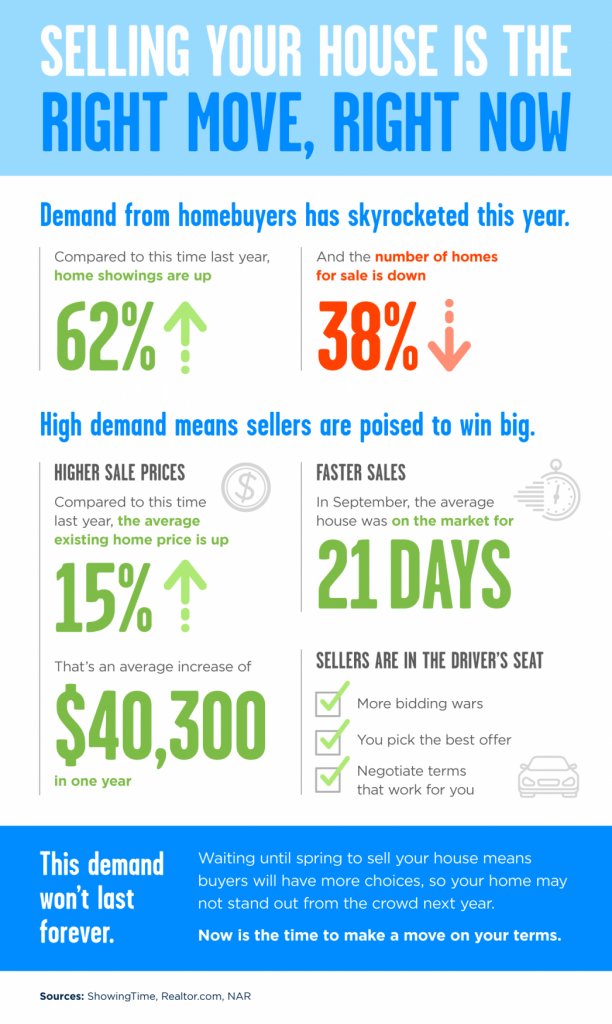Selling your house is the right move, right now. Demand from homebuyers has skyrocketed this year. Compared to this time last year, home showings are up 62%. And the number of homes for sale is down 38%. High demand means sellers are poised to win big. Higher sale prices: compared to this time last year, the average existing home price is up 15%. That's an average increase of $40,300 in one year. Faster Sales: In September, the average house was on the market for 21 days. Sellers are in the driver's seat: More bidding wars, you pick the best offer, and negotiate terms that work for you. This demand won't last forever. Waiting until spring to sell your house means buyers will have more choices, so your home may not stand out from the crowd next year. Now is the time to make a move on your terms. Sources: ShowingTime, Realtor.com, NAR.