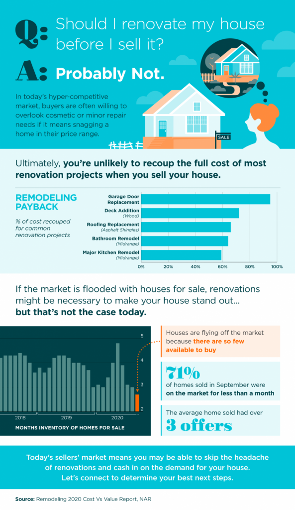 Question: Should I renovate my house before I sell it? Answer: Probably Not.  In today's hyper-competitive market, buyers are often willing to overlook cosmetic or minor repair needs if it means snagging a home in their price range.  Ultimately, you're unlikely to recoup the full cost of most renovation pojects when you sell your house.  Remodeling payback (% of cost recouped for common renovation projects - numbers are estimates based on the graph shown) Garage Door Replacement 95%, Deck Addition (wood) 70%, Roofing replacement (asphalt shingles) 65%, Bathroom Remodel (midrange) 63%, Major kitchen remodel (midrange) 58%.  If the market is flooded with houses for sale, renovations might be necessary to make your house stand out ... but that's not the case today.  Houses Months of inventory of homes for sale (lowest in 2 years).  Houses are flying off the market becuase there are so few available to buy.  71% of homes sold in September were on the market for less than a month.  The average home sold has over 3 offers.  Today's sellers' market means you may be able to skip the headache of renovations and cash in on the demand for your house.  Let's connect to determine your best next steps.  Soureces: Remodeling 2020 Cost vs Value Report, NAR.