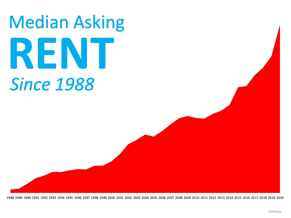 Median Asking Rent since 1988 is at it's highest point in 2020.  Source: Census
