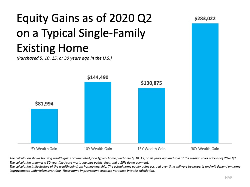 Equity Gains as of 2020 Q2 on a Typical Single-Family Existing Home (Purchased 5, 10, 15, or 30 years ago in the U.S.)  5 Year Wealth Gain $81,994. 10 Year Wealth Gain $144,490. 15 Year Wealth Gain $130,875. 30 Year Wealth Gain $283,022.  The calculations shows housing wealth gains acculated for a typical home purchased 5, 10, 15, or 30 years ago and sold at the median sales price as of 2020 Q2.  The calculation assumes a 30-year fixed-rate mortgage plus points, fees, and a 10% down payment.  The calculation is illustrative of the wealth gain from homeownership.  The actual home equity gains accrued over time will vary by property and will depend on home improvmements undertaken over time.  These home improvement costs are not taken into the calculation.  Source:  NAR