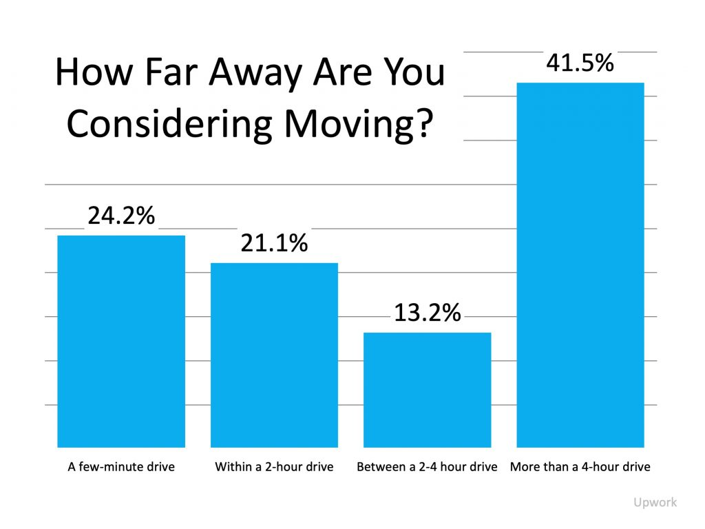 How far away are you considering moving? A few-minute drive 24.2%, Within a 2-hour drive 21.1%, Between a 2-4 hour drive 13.2%, more than a 4-hour drive 41.5%. Source: Upwork