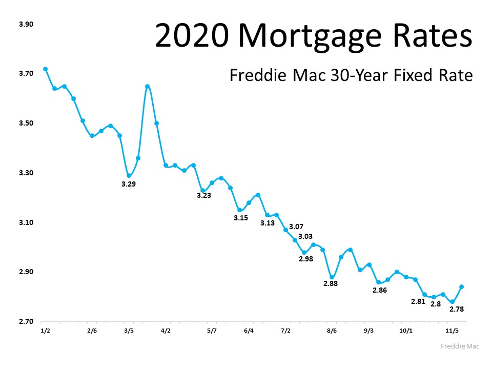 2020 Mortgage Rates. Freddie Mac 30-Year Fixed Rate. In January was the peak of the fixed rate above 3.7.  decline to 3.29 on 3/5, then spiked and fell by 4/2. 11/5 had the low for the year with 2.78. Source: Freddie Mac.