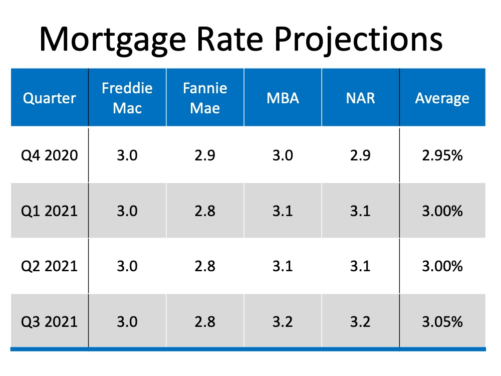 Mortgage Rate Projections: For Q4 2020 Freddie Mac 3.0, Fannie Mae 2.9, MBA 3.0, NAR 2.9, with an average of 2.95%. For Q1 2021 Freddie Mac 3.0, Fannie Mae 2.8, MBA 3.1, NAR 3.1, with an average of 3%. For Q2 2021 Freddie Mac 3.0, Fannie Mae 2.8, MBA 3.1, NAR 3.1, with an average of 3%. For Q3 2021 Freddie Mac 3.0, Fannie Mae 2.8, MBA 3.2, NAR 3.2, with an average of 3.05%.