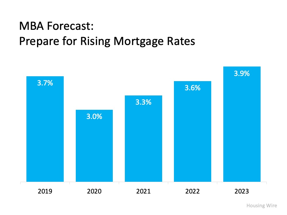 MBA Forecast: Prepare for Rising Mortgage Rates. 2019 3.7%, 2020 3%, 2021 3.3%, 2022 3.6%, 2023 3.9%. Source: Housing Wire
