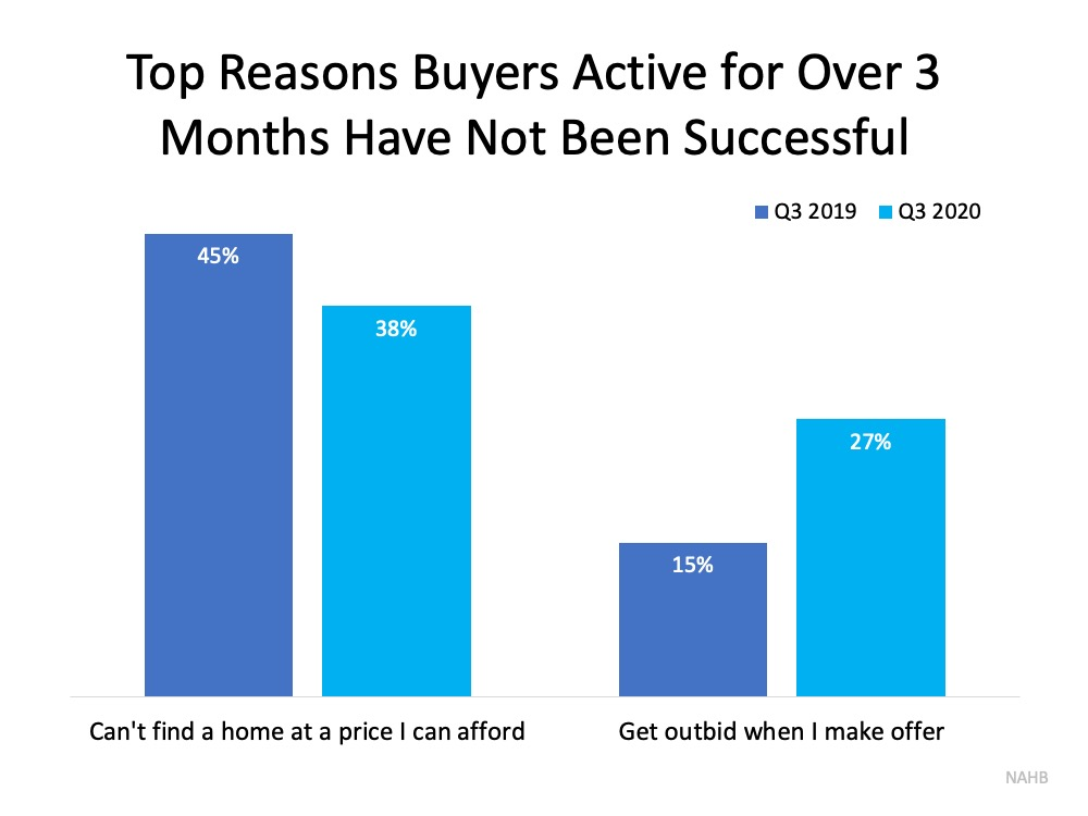 Top reasons buyers active for over 3 months have not been successful. Can't find a home at a price I can afford Q3 2019 was 45%, Q3 2020  was 38%.  Get outbid when I make an offer Q3 2019 was 15%, Q3 2020 was 27%. Source: NAHB