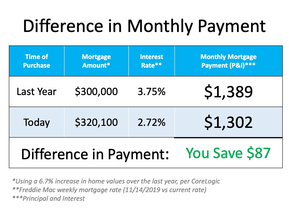 Difference in Monthly Payment.  Last year a mortgage amount of $300,000 with an interest rate of 3.75% equaled a monthly portgage payment (Principle & Interest) of $1,389.  This year a mortgage amount of $320,100 (6.7% increase in values per CoreLogic) with an interest rate of 2.72% equals a monthly mortgage payment (P&I) of $1,302.  So the difference in payment is $87 per month.