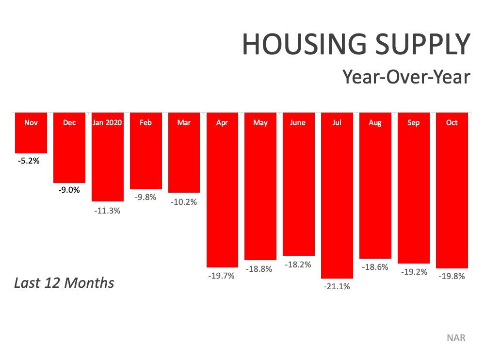 Housing Supply year-over-year (last 12 months). Nov 2019 -5.2%, Dec 2019 -9%, Jan 2020 -11.3%, Feb 2020 -9.8%, Mar 2020 -10.2%, Apr 2020 -19.7%, May 2020 -18.8%, Jun 2020 -18.2%, Jul 2020 -21.1%, Aug 2020 -18.6%, Sep 2020 -19.2%, and Oct -19.8%.  Source: NAR