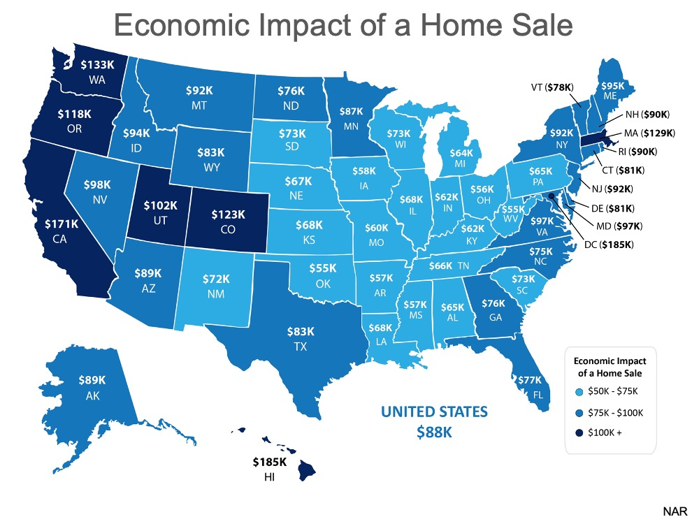 Economic Impact of a Home Sale: U.S. $88k, Florida is $75k-100k (all 50 states are listed but I focus on Florida real estate.)